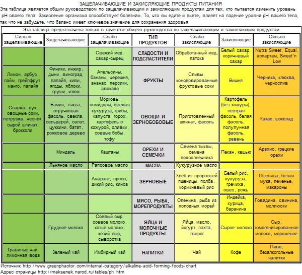таблица продуктов на закисление организма